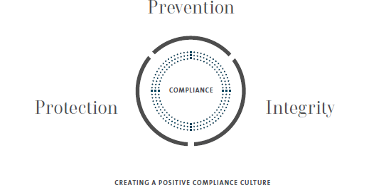 Corporate Governance – The three levels of the compliance organization (graphic)