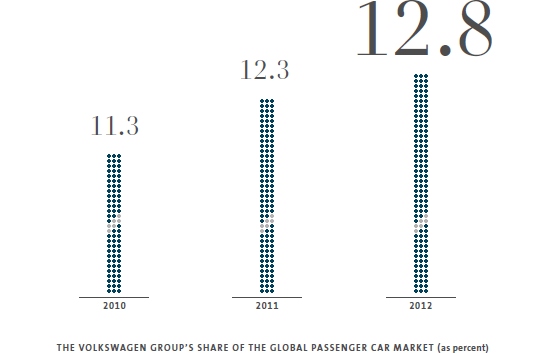 Management Report – The Volkswagen Group's share of the global passenger car market (graphic)