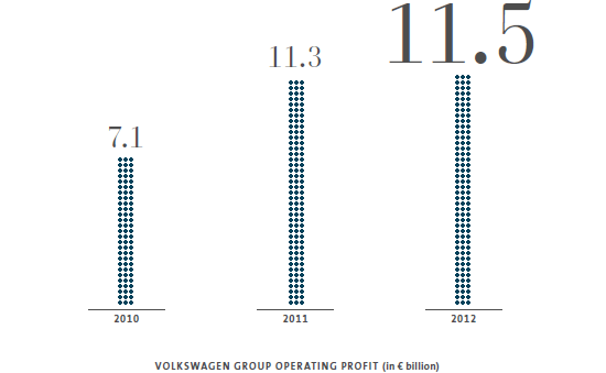 Consolidated Financial Statements – Volkswagen Group operating profit (graphic)